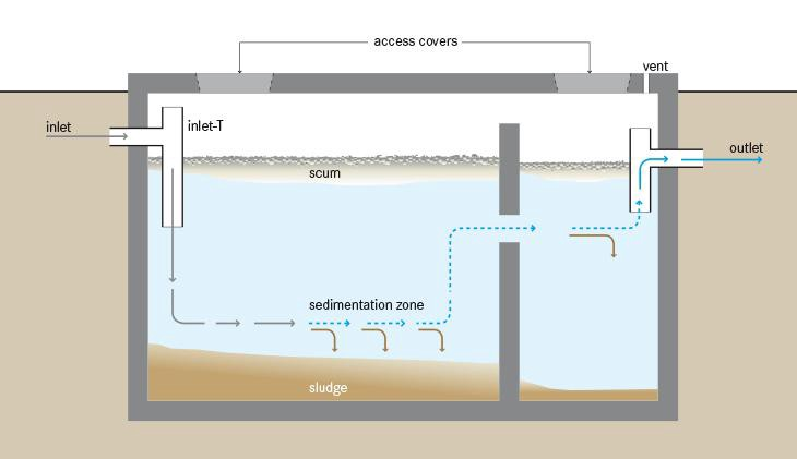 How do Septic Systems Work?
